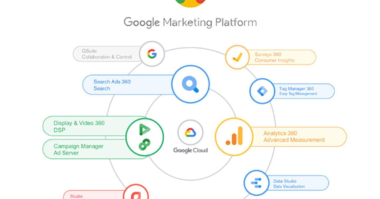 5 Lý Do Doanh Nghiệp Cần Đẩy Mạnh Google Marketing