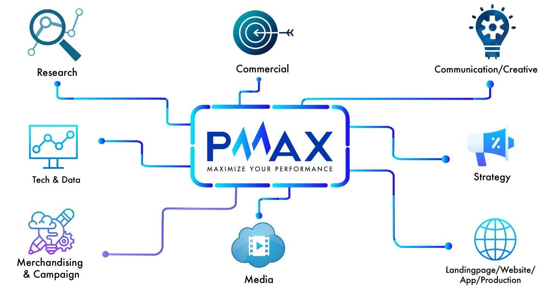 """PMAX - """"Con rồng Châu Á"""" trỗi dậy nhờ cung ứng dịch vụ Total Performance Marketing"""