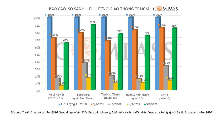 Lưu lượng traffic Hồ Chí Minh tăng mạnh sau khi nới lỏng giãn cách