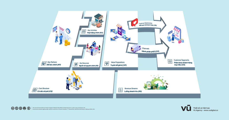 Mô hình Canvas là gì? Hướng dẫn từ cơ bản tới nâng cao và cách thức xây dựng kế hoạch kinh doanh hiệu quả