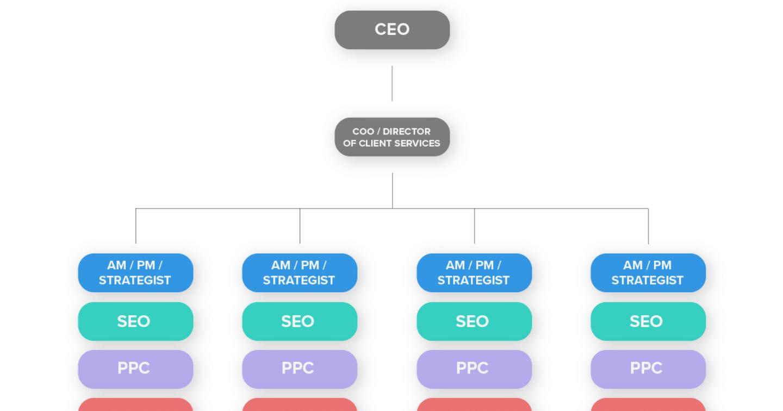 Các mô hình tổ chức Agency đang thịnh hành? Ưu và nhược điểm từng mô hình
