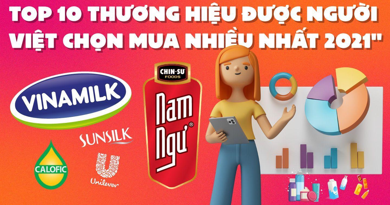 """Vinamilk được chọn mua nhiều nhất tại thành thị, Unilever thắng """"sát nút"""" Masan ở nông thôn"""