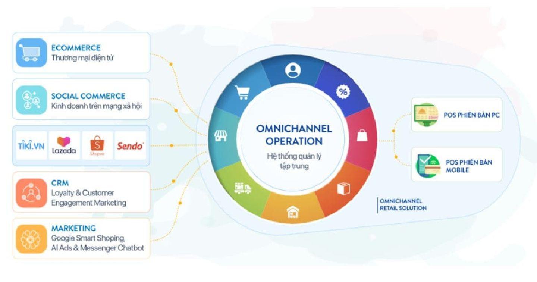 CTO Talks: Doanh nghiệp bán lẻ Việt Nam thích nghi trước xu hướng mua sắm đa kênh của người tiêu dùng