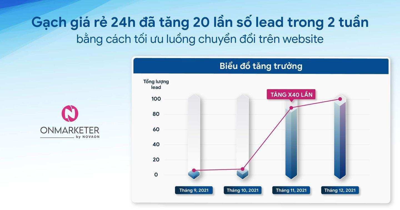 Gạch giá rẻ 24h đã tăng 20 lần số lead chỉ trong 2 tuần với việc cá nhân hóa thông điệp gửi khách hàng như thế nào?