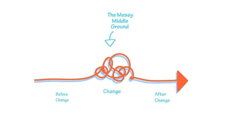 """Messy Middle: """"Khoảng giữa xáo trộn"""" trong hành trình mua hàng"""